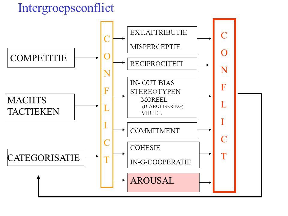 Intergroepsconflict COMPETITIE MACHTS TACTIEKEN CATEGORISATIE CONFLICTCONFLICT EXT.ATTRIBUTIE MISPERCEPTIE IN- OUT BIAS STEREOTYPEN MOREEL (DIABOLISERING) VIRIEL COMMITMENT RECIPROCITEIT AROUSAL CONFLICTCONFLICT COHESIE IN-G-COOPERATIE