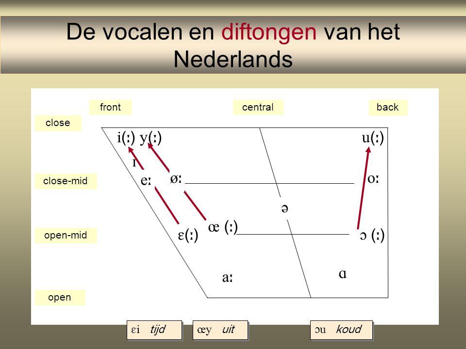 De vocalen en diftongen van het Nederlands frontcentralback close close-mid open-mid open ()() ()() ()()    (  )     ()()
