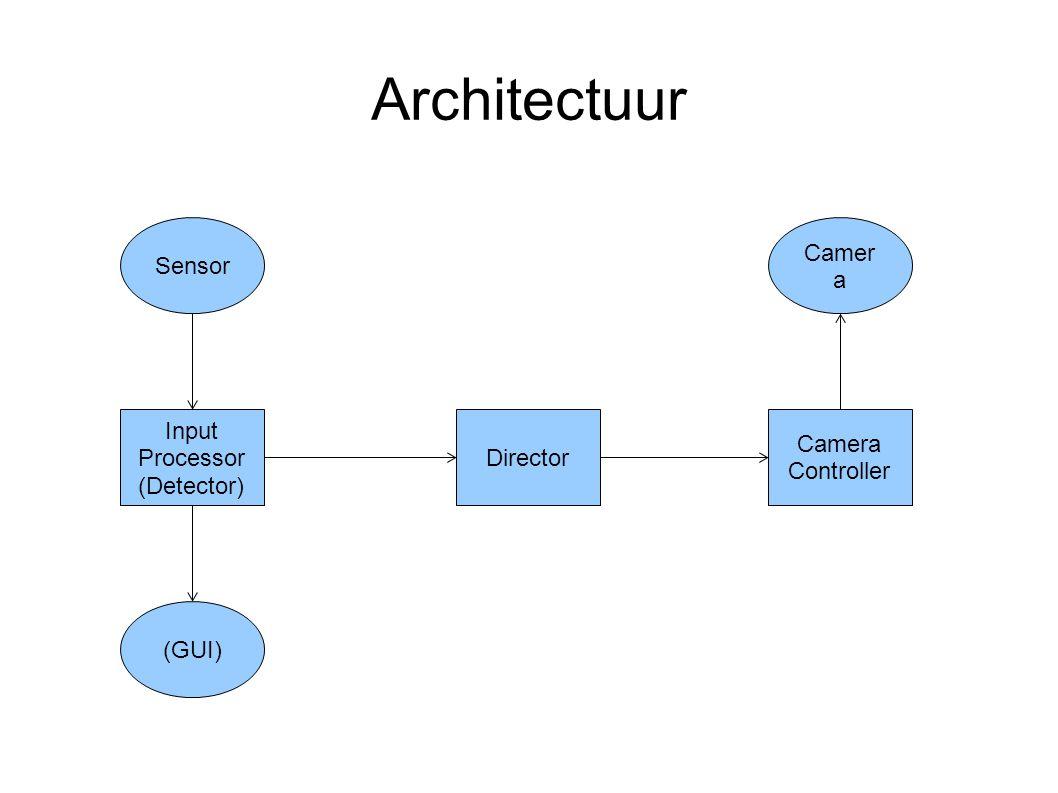 Architectuur Sensor Input Processor (Detector) Director Camera Controller Camer a (GUI)