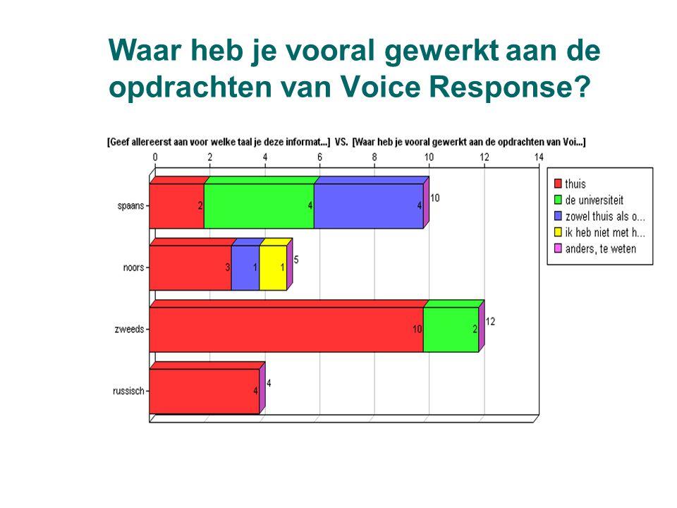 Waar heb je vooral gewerkt aan de opdrachten van Voice Response?