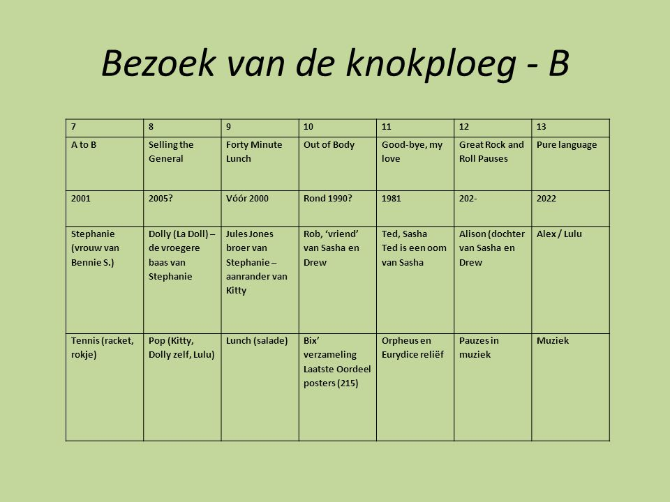 Bezoek van de knokploeg - B 78910111213 A to B Selling the General Forty Minute Lunch Out of Body Good-bye, my love Great Rock and Roll Pauses Pure language 20012005?Vóór 2000Rond 1990?1981202-2022 Stephanie (vrouw van Bennie S.) Dolly (La Doll) – de vroegere baas van Stephanie Jules Jones broer van Stephanie – aanrander van Kitty Rob, 'vriend' van Sasha en Drew Ted, Sasha Ted is een oom van Sasha Alison (dochter van Sasha en Drew Alex / Lulu Tennis (racket, rokje) Pop (Kitty, Dolly zelf, Lulu) Lunch (salade)Bix' verzameling Laatste Oordeel posters (215) Orpheus en Eurydice reliëf Pauzes in muziek Muziek