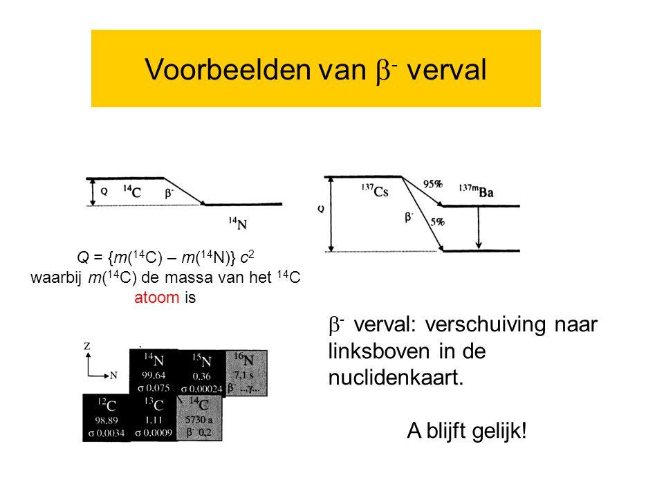 Voorbeelden van  - verval  - verval: verschuiving naar linksboven in de nuclidenkaart.