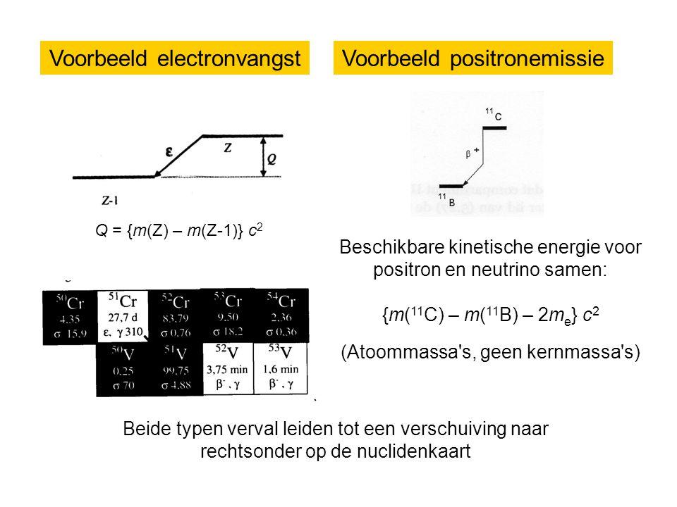 Voorbeeld electronvangst Q = {m(Z) – m(Z-1)} c 2 Voorbeeld positronemissie Beschikbare kinetische energie voor positron en neutrino samen: {m( 11 C) – m( 11 B) – 2m e } c 2 (Atoommassa s, geen kernmassa s) Beide typen verval leiden tot een verschuiving naar rechtsonder op de nuclidenkaart