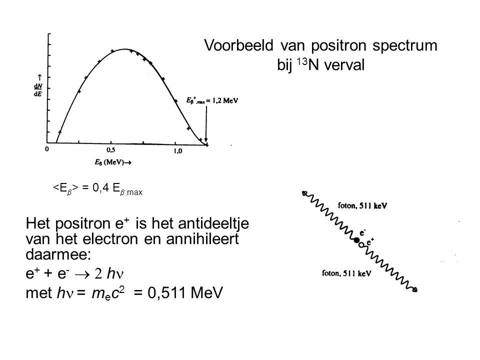 Het positron  e + is het antideeltje van het electron en annihileert daarmee: e + + e -  h met h  = m e c 2 = 0,511 MeV Voorbeeld van positron spectrum bij 13 N verval = 0,4 E ,max