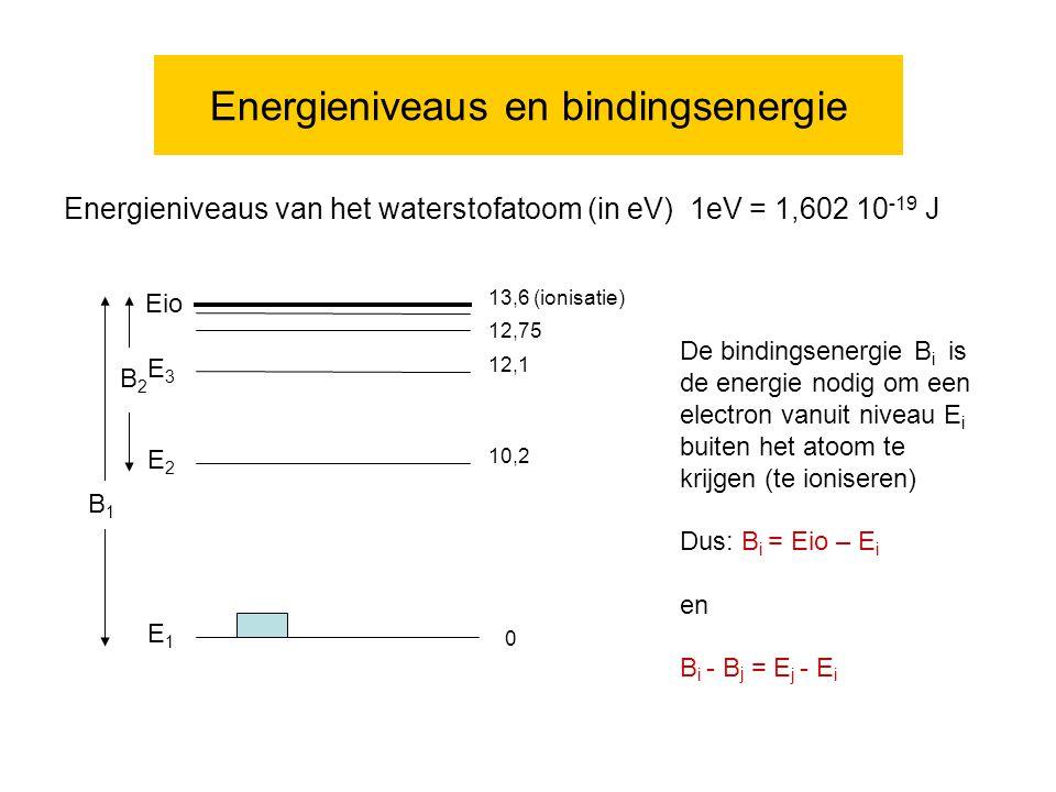 Energieniveaus en bindingsenergie Energieniveaus van het waterstofatoom (in eV) 1eV = 1,602 10 -19 J 0 10,2 12,1 12,75 13,6 (ionisatie) E1E1 B1B1 E2E2 B2B2 E3E3 De bindingsenergie B i is de energie nodig om een electron vanuit niveau E i buiten het atoom te krijgen (te ioniseren) Dus: B i = Eio – E i en B i - B j = E j - E i Eio