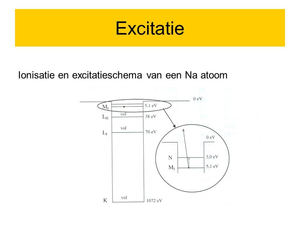 Wat gebeurt er als er een electron in een laag energieniveau weg is (gat in binnenschil) Röntgen (X-ray) emissie dominant bij hoge Z Auger proces dominant bij lage Z e- X-ray Auger electron E1E1 E1E1 E2E2 E3E3 E2E2 E3E3 h  hc /  E 2 - E 1 = B 1 – B 2 E A = E 2 – E 1 – B 3 = B 1 - B 2 - B 3