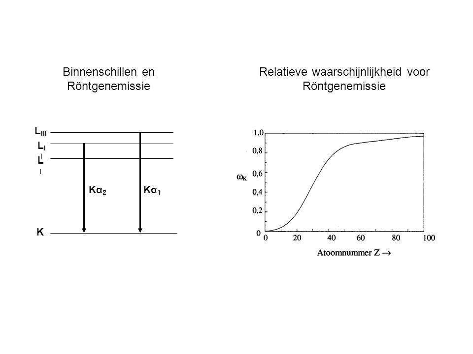 Relatieve waarschijnlijkheid voor Röntgenemissie K LILI LIILII L III Kα 2 Kα 1 Binnenschillen en Röntgenemissie