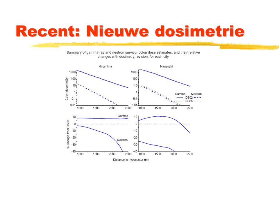 Recent: Nieuwe dosimetrie