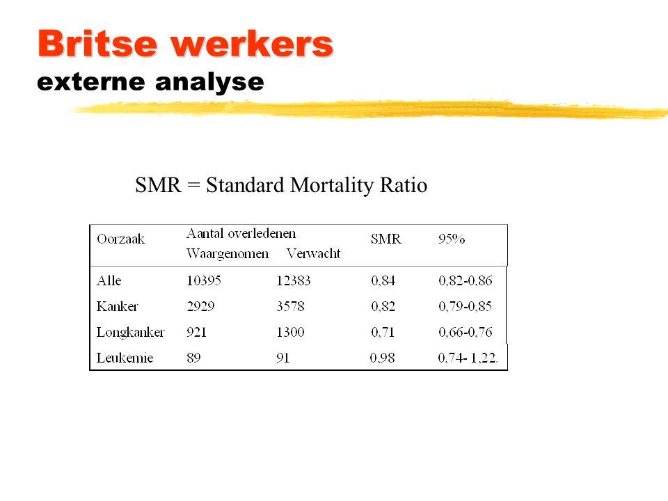 Britse werkers Britse werkers externe analyse SMR = Standard Mortality Ratio