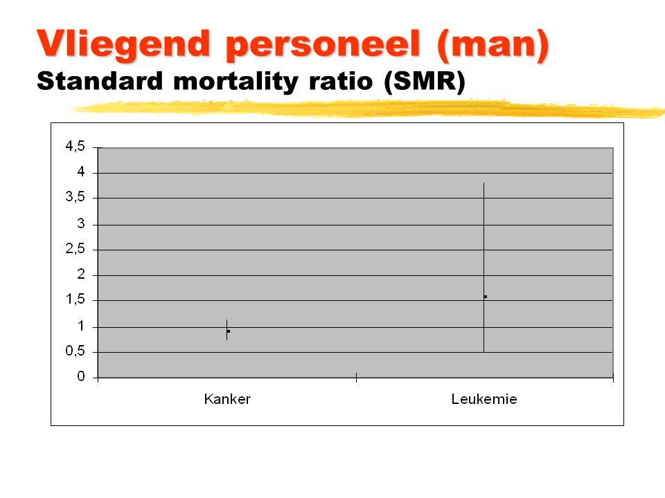 Vliegend personeel (man) Vliegend personeel (man) Standard mortality ratio (SMR)