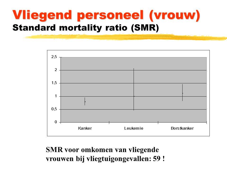 Vliegend personeel (vrouw) Vliegend personeel (vrouw) Standard mortality ratio (SMR) SMR voor omkomen van vliegende vrouwen bij vliegtuigongevallen: 59 !