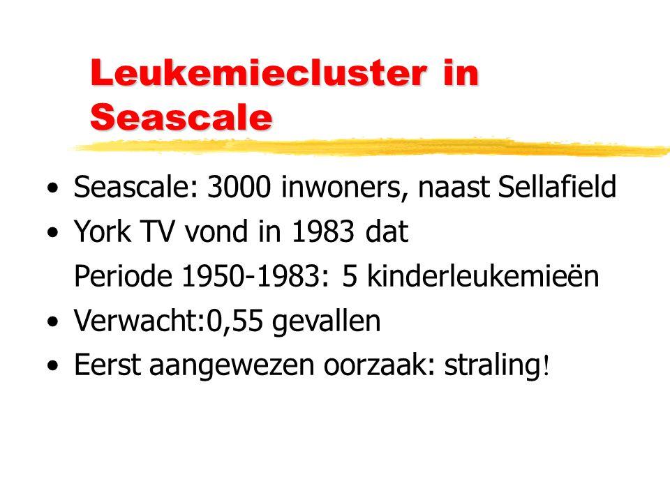 Leukemiecluster in Seascale Seascale: 3000 inwoners, naast Sellafield York TV vond in 1983 dat Periode 1950-1983: 5 kinderleukemieën Verwacht:0,55 gevallen Eerst aangewezen oorzaak: straling !