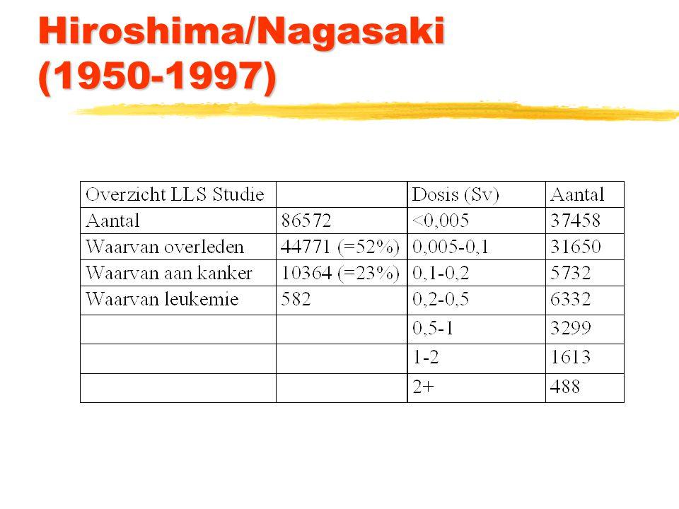 Hiroshima/Nagasaki (1950-1997)