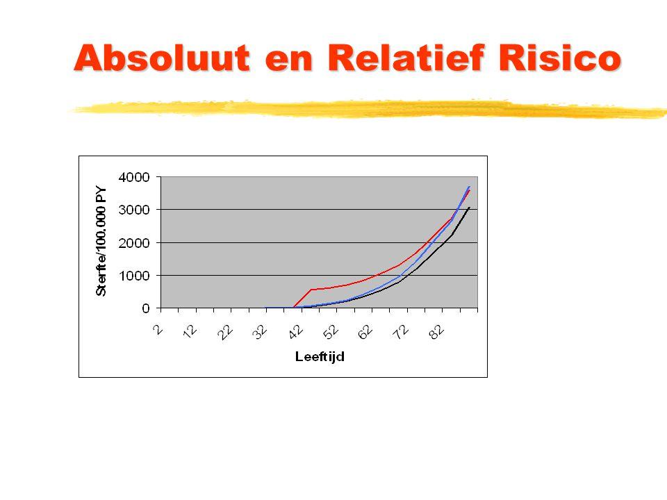 Absoluut en Relatief Risico
