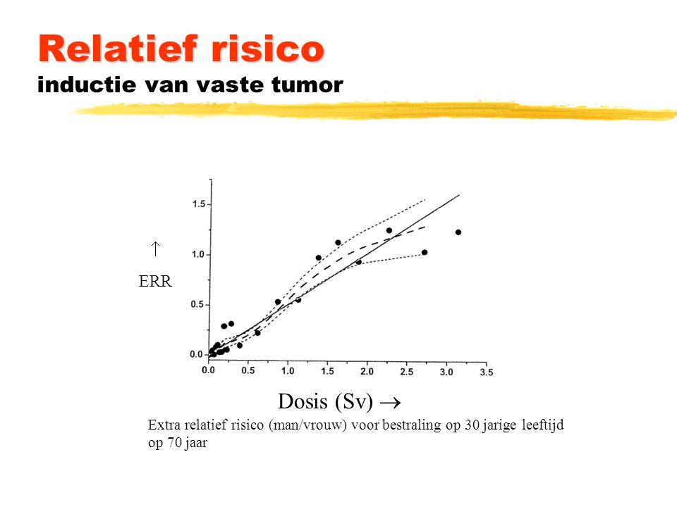 Relatief en absoluut risico bij 1 Sv Leeftijd   ERR/Sv