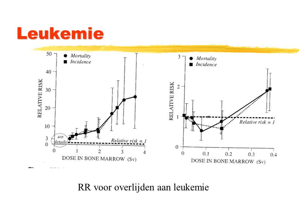 Overlijden aan kanker Hiroshima/Nagasaki zOverlijdensrisico uit HN: 10%  /Sv zMaar bij laag dosistempo factor 2 lager: zDus: overlijdenskans: 0,05  /Sv zIdem voor werkers: 0,04  /Sv