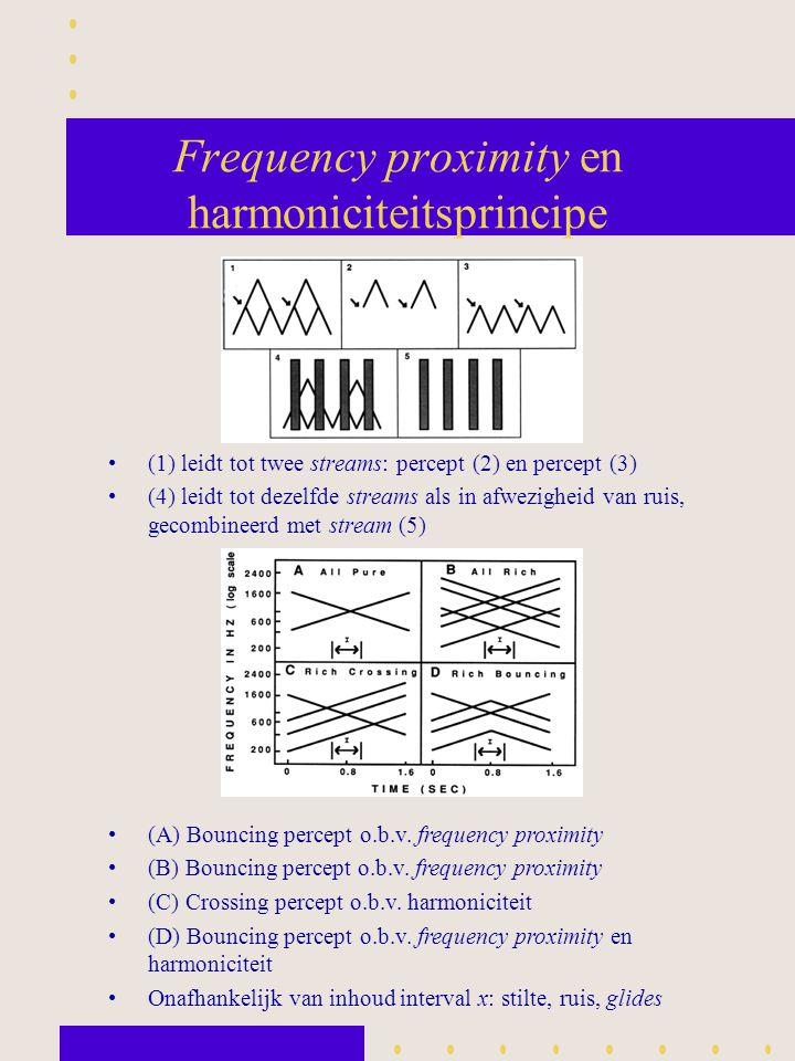 Frequency proximity en harmoniciteitsprincipe (1) leidt tot twee streams: percept (2) en percept (3) (4) leidt tot dezelfde streams als in afwezigheid
