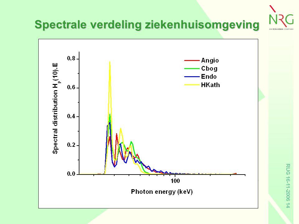 RUG 16-11-2006 14 Spectrale verdeling ziekenhuisomgeving