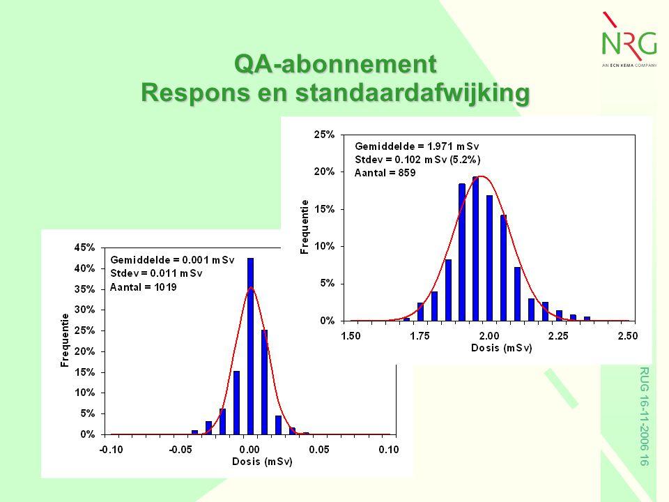 RUG 16-11-2006 16 QA-abonnement Respons en standaardafwijking