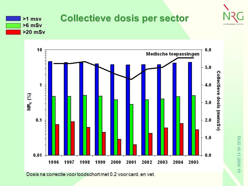 RUG 16-11-2006 19 Collectieve dosis per sector Dosis na correctie voor loodschort met 0.2 voor card. en vet. >1 msv >6 mSv >20 mSv