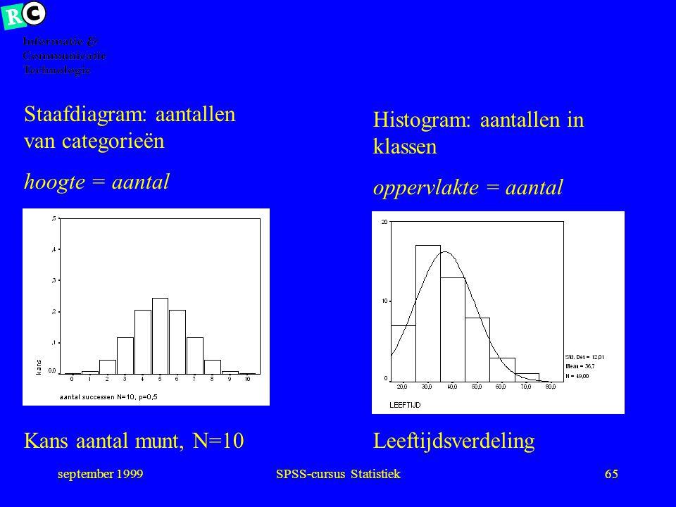 september 1999SPSS-cursus Statistiek64 Chi 2 In dit geval 33,3 % cellen te klein. Dan codes samenvoegen, bijv. opleid laag / midden+hoog