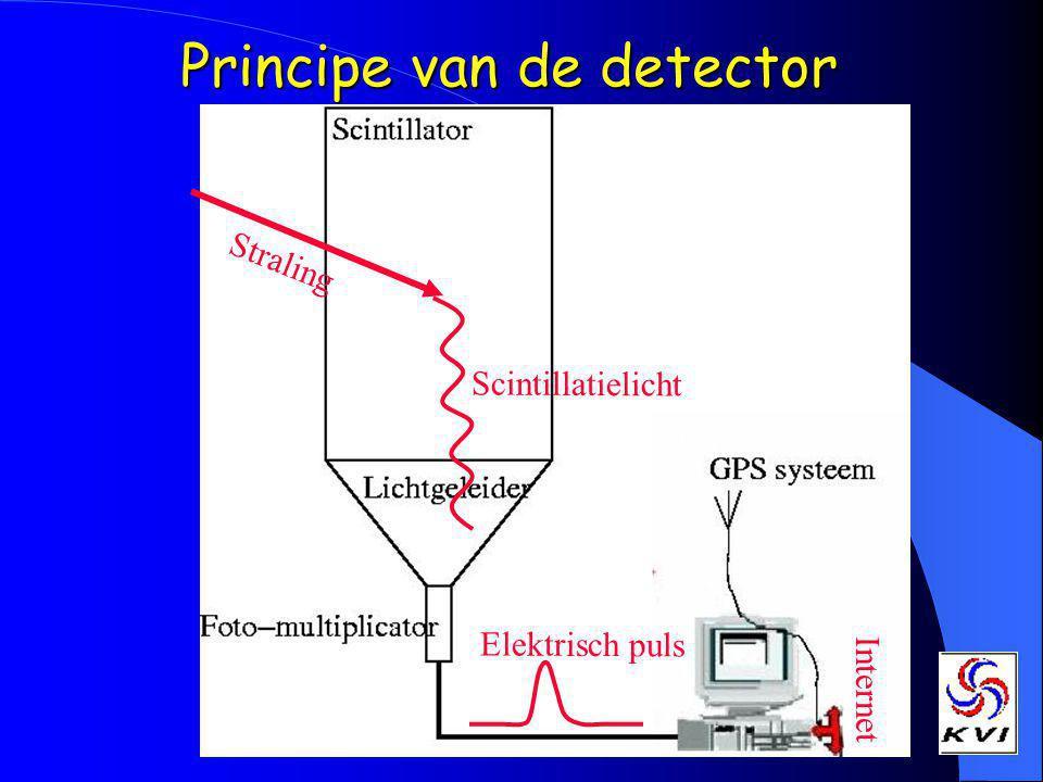 Principe van de detector Elektrisch puls Straling Scintillatielicht Internet