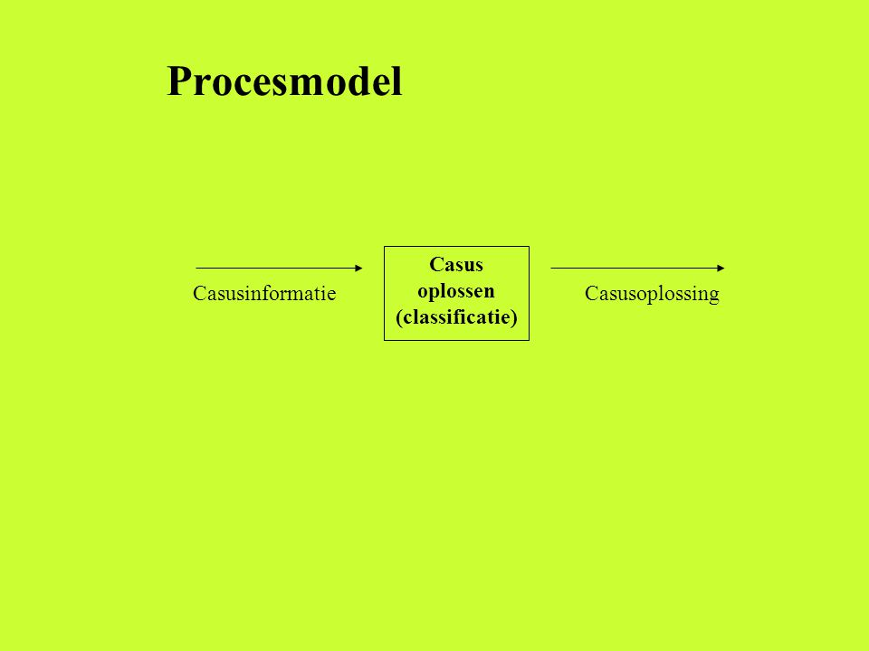 Casus oplossen (classificatie) CasusinformatieCasusoplossing Procesmodel