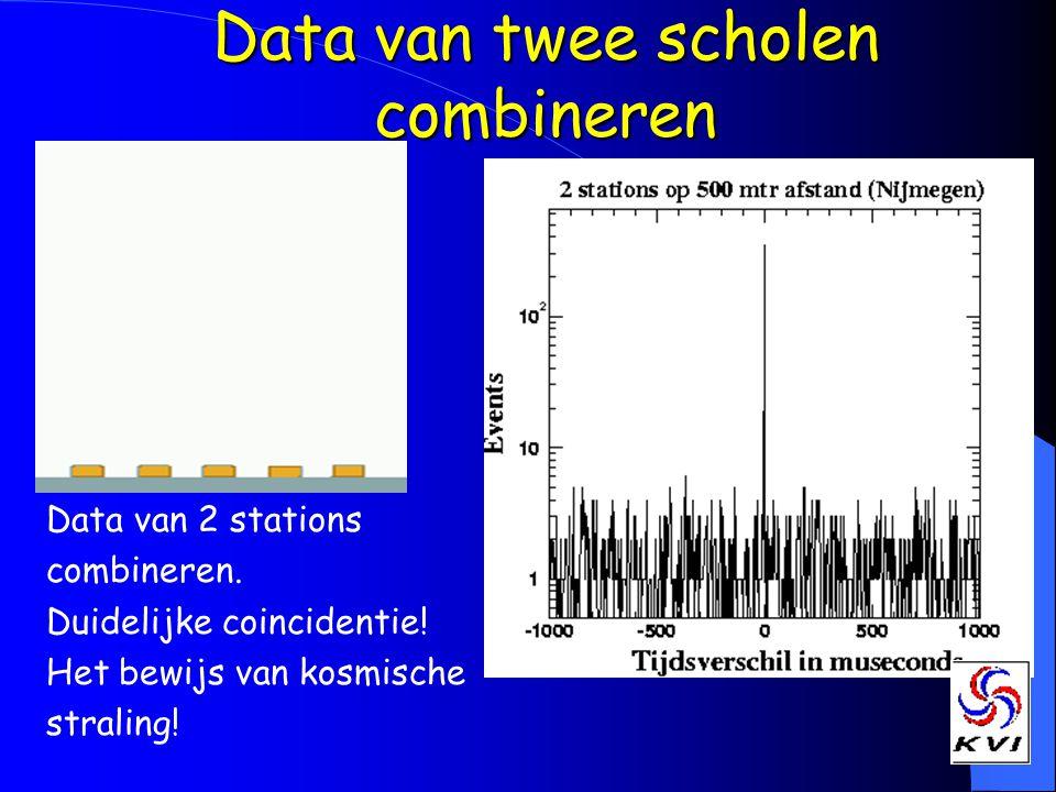 Data van 2 stations combineren. Duidelijke coincidentie! Het bewijs van kosmische straling! Data van twee scholen combineren