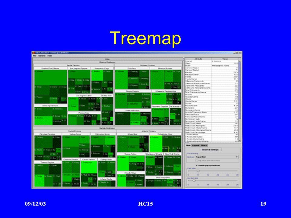 09/12/03HC1519 Treemap