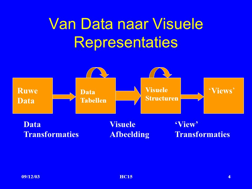 09/12/03HC154 Van Data naar Visuele Representaties Ruwe Data Data Tabellen Visuele Structuren 'Views' Data Transformaties Visuele Afbeelding 'View' Transformaties