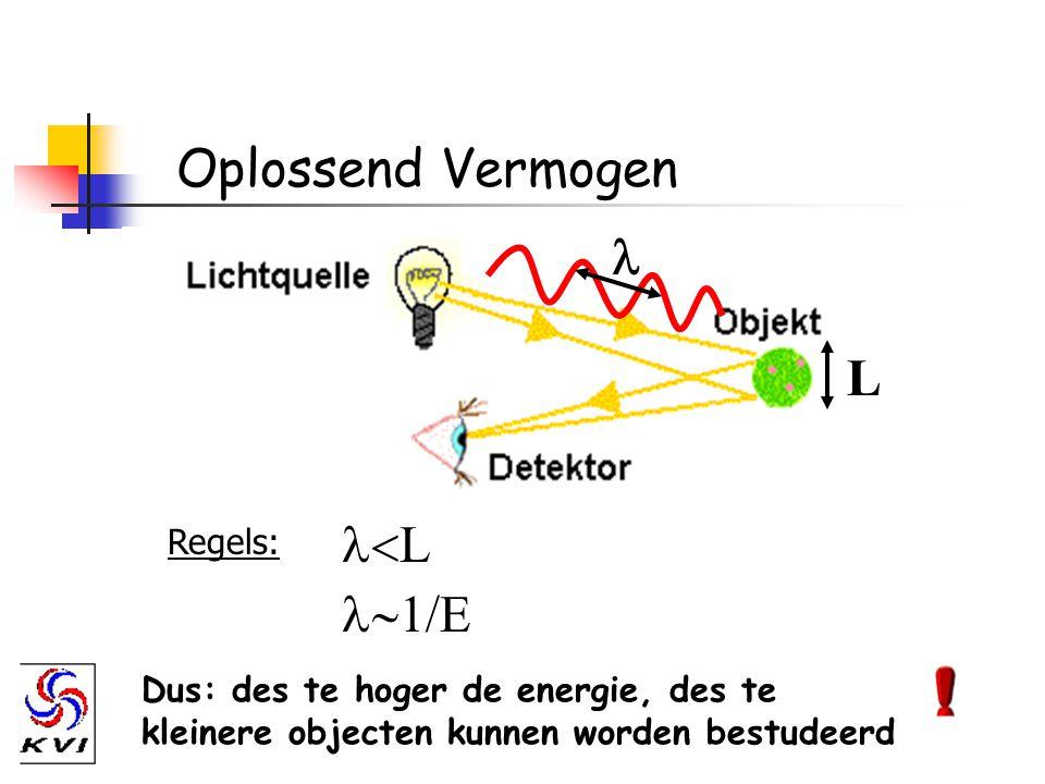 Oplossend Vermogen > 1 GeV ?quark 100 MeV (e - )10 -15 mnucleon 10 MeV (a)10 -14 mkern 10 keV (e - )10 -10 matoom StralingsenergieAfmeting (L)Object 1 keV = 10 3 eV 1 MeV = 10 6 eV 1 GeV = 10 9 eV