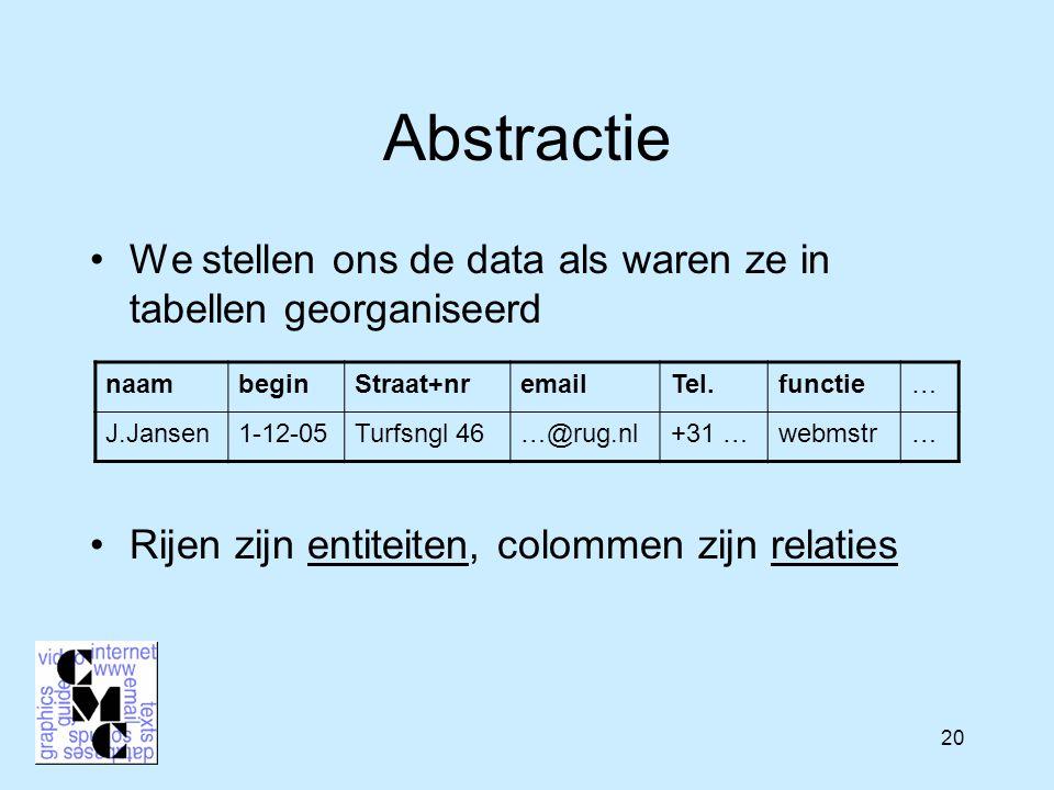 20 Abstractie We stellen ons de data als waren ze in tabellen georganiseerd Rijen zijn entiteiten, colommen zijn relaties naambeginStraat+nremailTel.functie… J.Jansen1-12-05Turfsngl 46…@rug.nl+31 …webmstr…