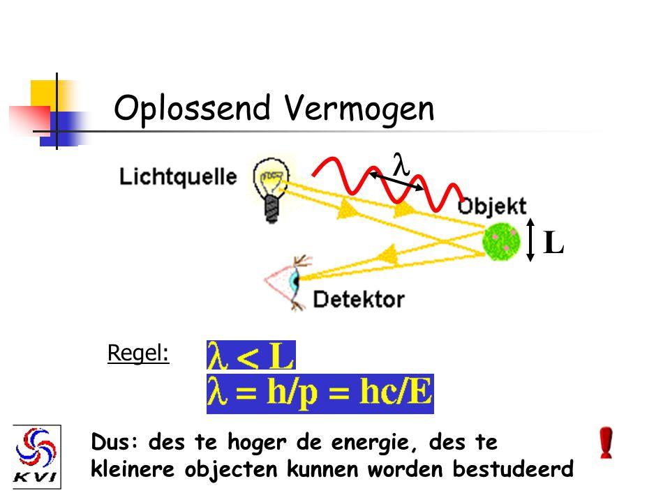 Oplossend Vermogen Regel: > 1 GeV?quark 100 MeV (e - )10 -15 mnucleon 10 MeV (a)10 -14 mkern 10 keV (e - )10 -10 matoom StralingsenergieAfmeting (L)Object 1 keV = 10 3 eV 1 MeV = 10 6 eV 1 GeV = 10 9 eV