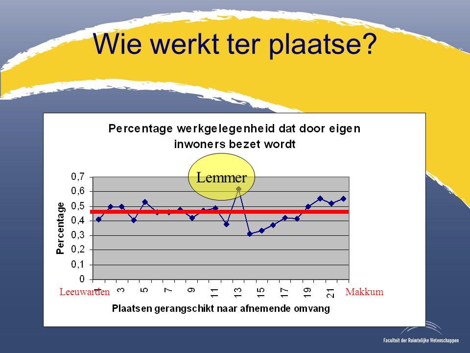 Wie werkt ter plaatse Lemmer LeeuwardenMakkum