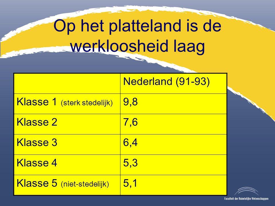 Op het platteland is de werkloosheid laag Nederland (91-93) Klasse 1 (sterk stedelijk) 9,8 Klasse 27,6 Klasse 36,4 Klasse 45,3 Klasse 5 (niet-stedelijk) 5,1