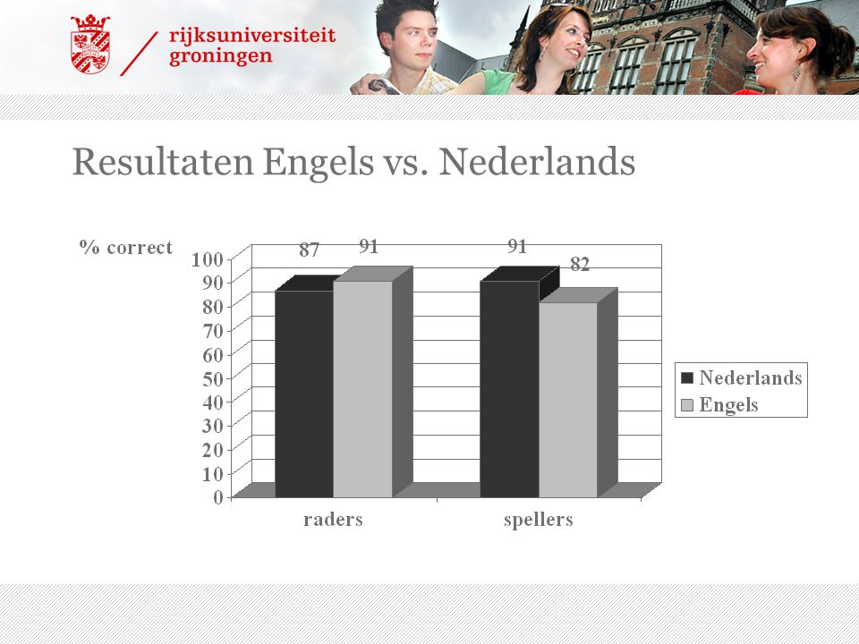 Resultaten Engels vs. Nederlands