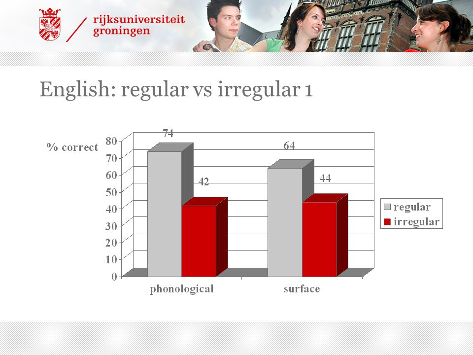 English: regular vs irregular 1