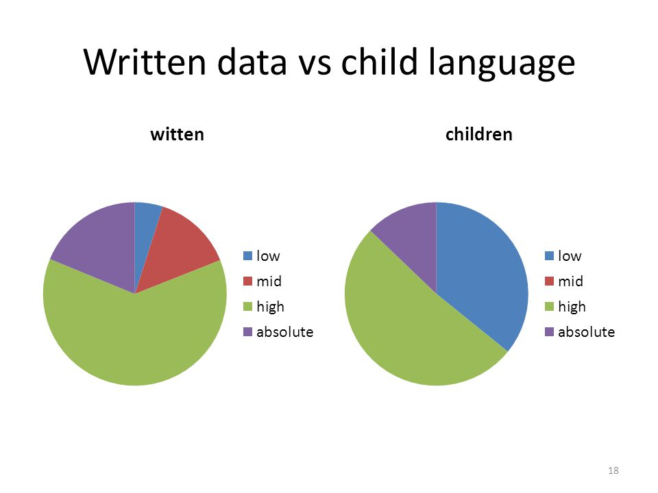 Written data vs child language 18