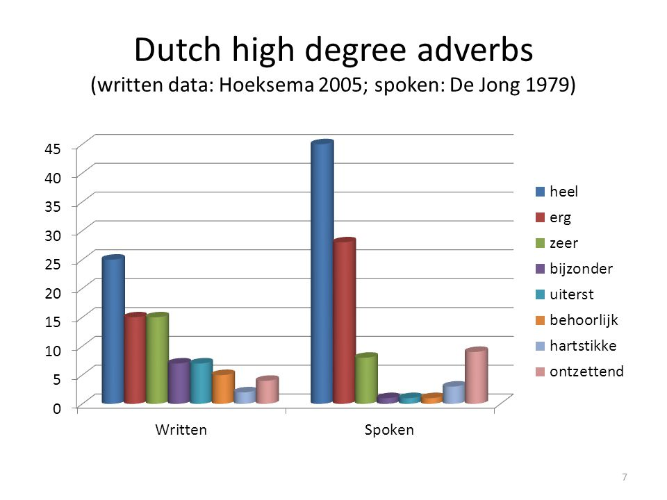 Written data vs child language 18