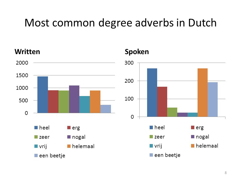 Most common degree adverbs in Dutch WrittenSpoken 8