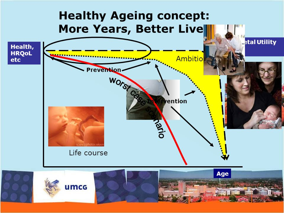 Age Health, HRQoL etc Societal Utility Life course Ambition Healthy Ageing concept: More Years, Better Lives Intervention Prevention