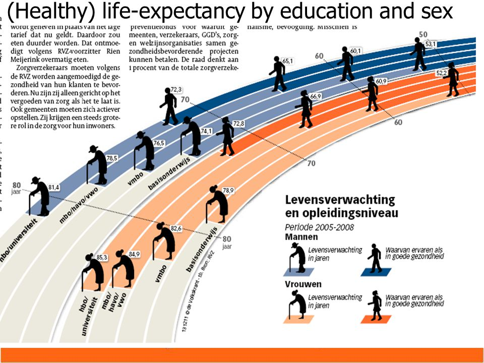 Our population (Healthy) life-expectancy by education and sex