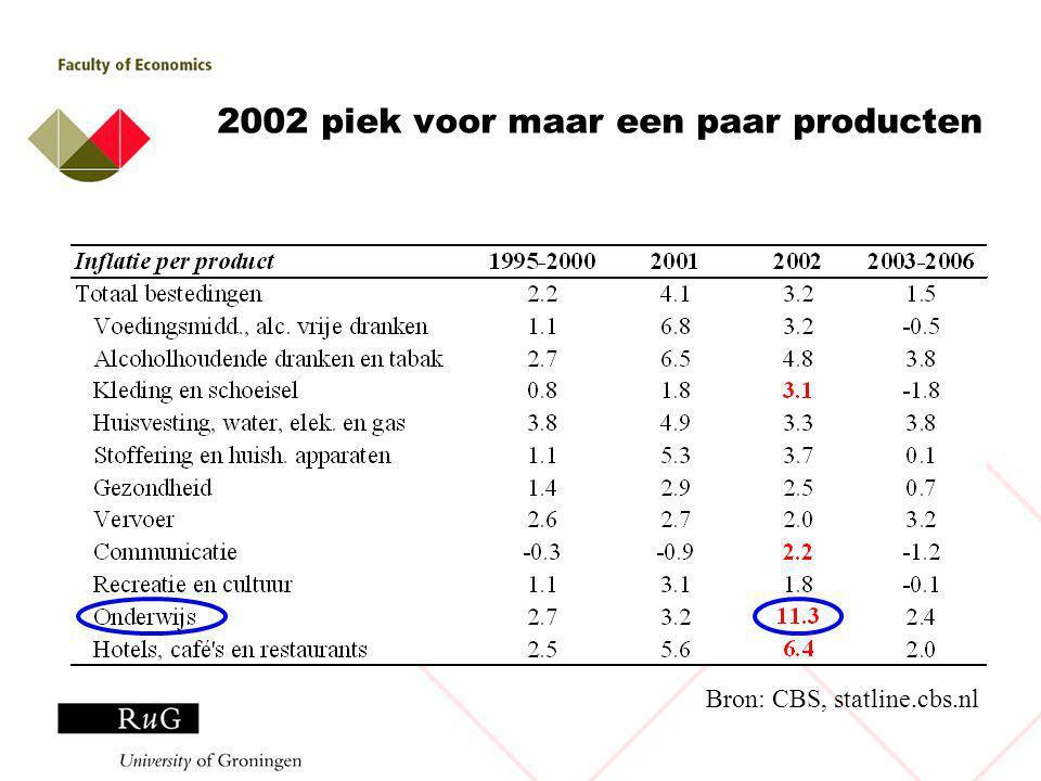 2002 piek voor maar een paar producten Bron: CBS, statline.cbs.nl