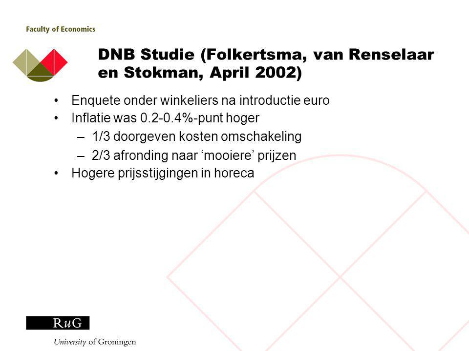 DNB Studie (Folkertsma, van Renselaar en Stokman, April 2002) Enquete onder winkeliers na introductie euro Inflatie was 0.2-0.4%-punt hoger –1/3 doorgeven kosten omschakeling –2/3 afronding naar 'mooiere' prijzen Hogere prijsstijgingen in horeca
