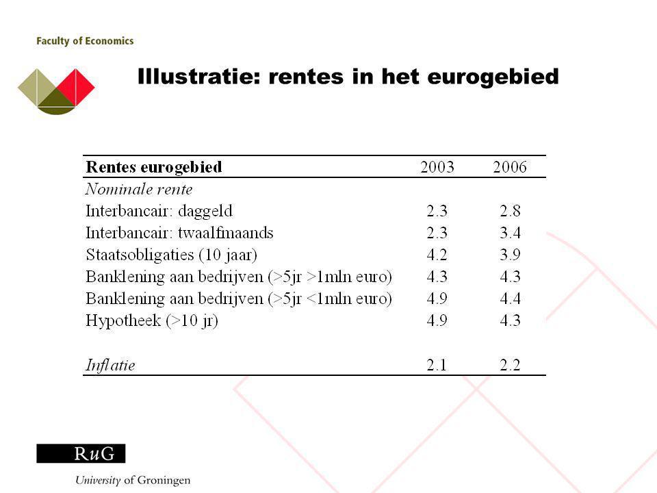 Illustratie: rentes in het eurogebied