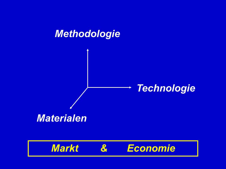 Technologie Methodologie Materialen Markt & Economie