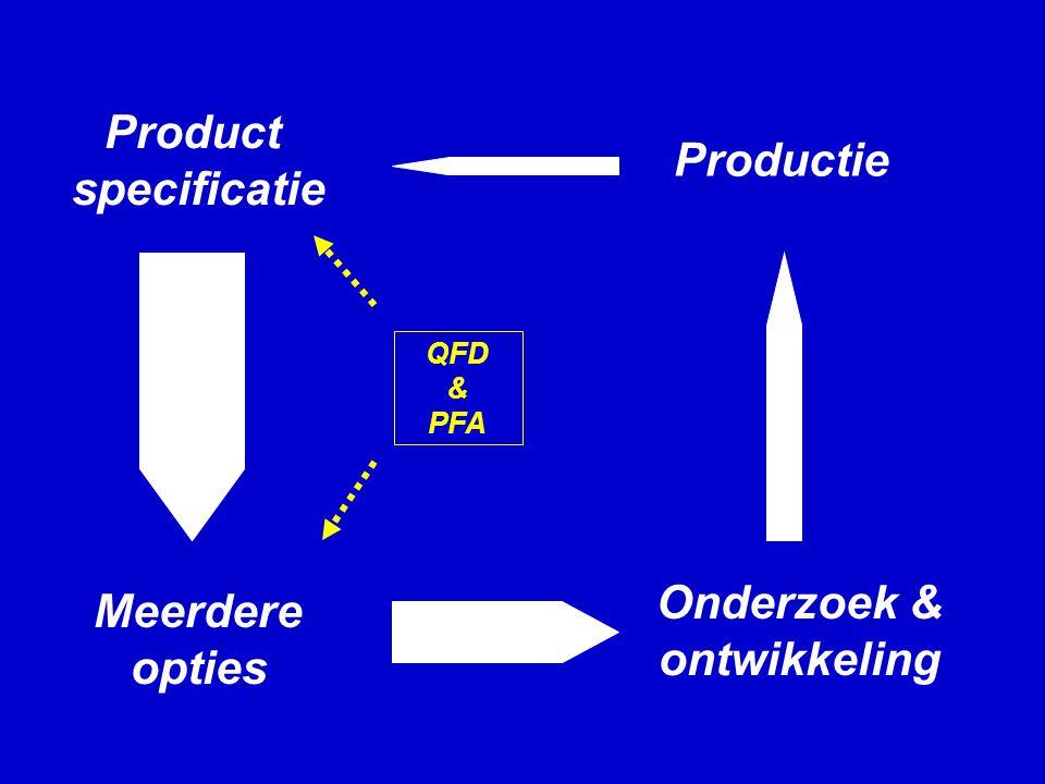 Product specificatie Meerdere opties Onderzoek & ontwikkeling Productie QFD & PFA