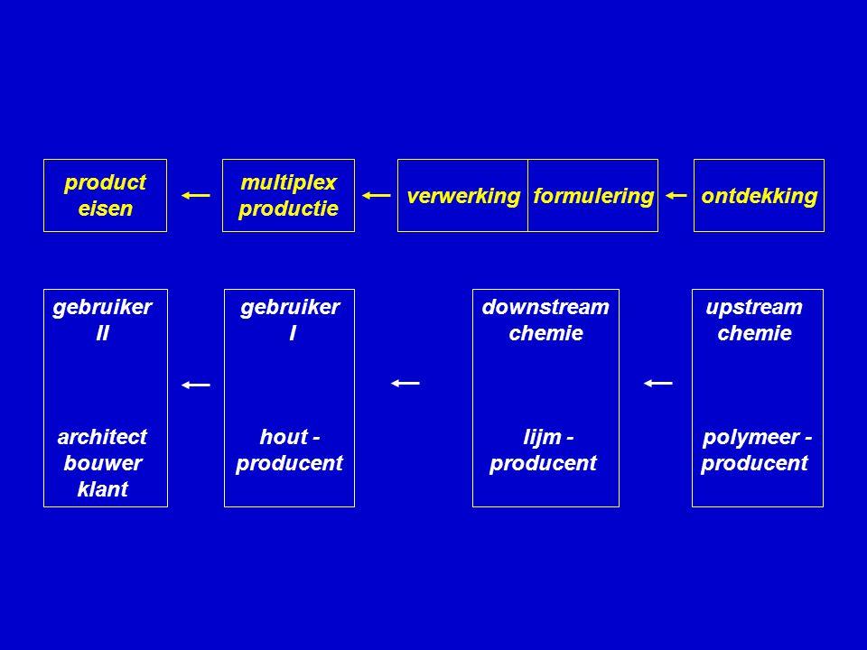 product eisen multiplex productie verwerkingformulering ontdekking gebruiker II architect bouwer klant gebruiker I hout - producent downstream chemie lijm - producent upstream chemie polymeer - producent