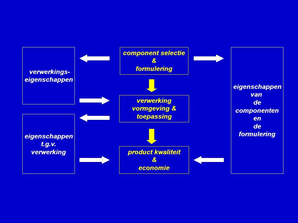 component selectie & formulering product kwaliteit & economie verwerking vormgeving & toepassing eigenschappen van de componenten en de formulering verwerkings- eigenschappen t.g.v.