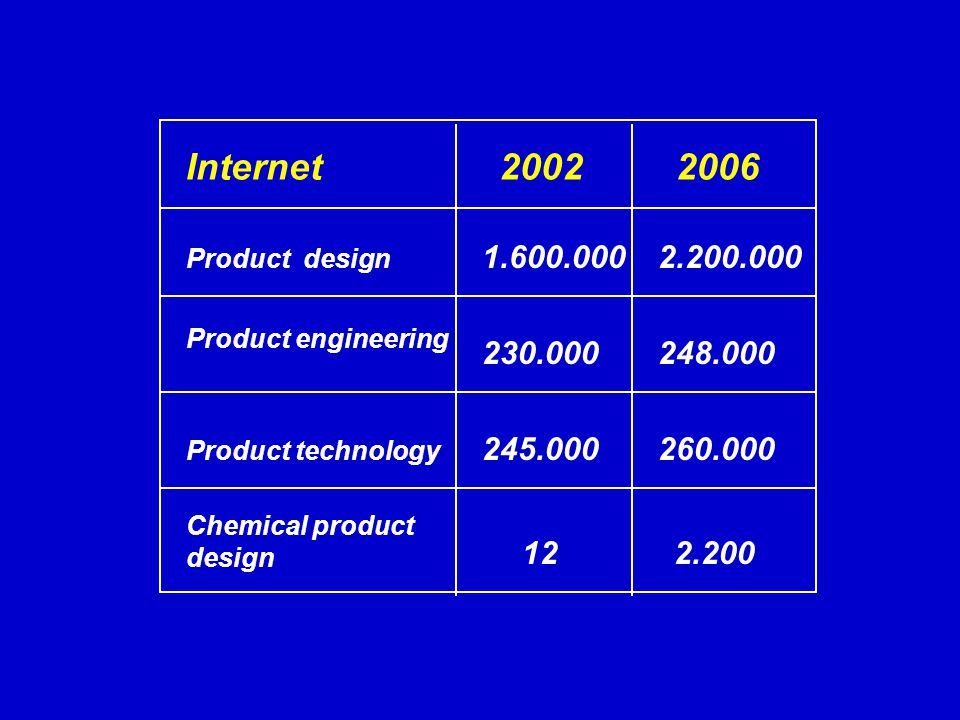 Internet Product design 245.000 230.000 20022006 1.600.0002.200.000 248.000 260.000 2.200 Chemical product design Product technology 12 Product engine